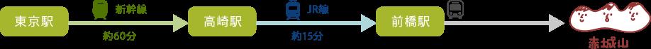 JR線(東京方面)から