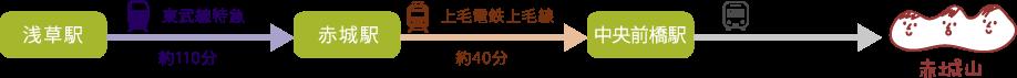 東武線(東京方面)から